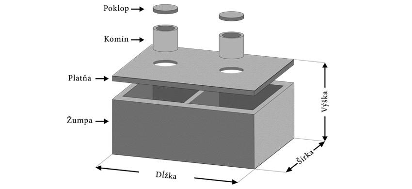 3D model dvojkomorové žumpy