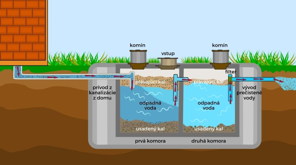 Betónový septik - ako funguje